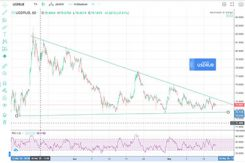 Rubel mot USD