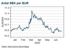 SEK/EUR graf