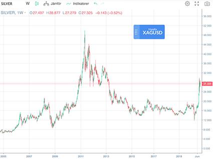 Graf över silverpriset