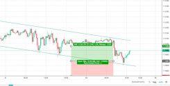 Hög risk reward för EUR/USD trendkanal