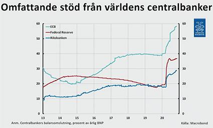 Stöd från centralbankerna