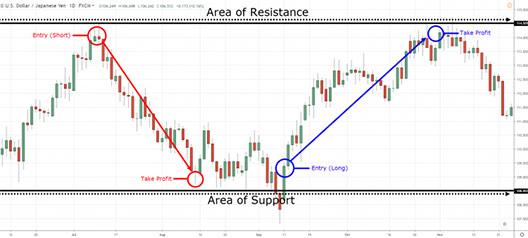 Strategier för valutahandel: Del 1