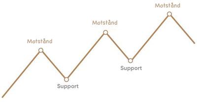 support och motståndsnivåer