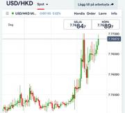USD/HKD genom IG