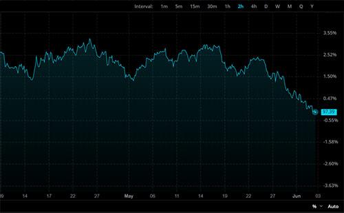 USD mot Rand, 2h graf