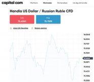 USD/RUB hos Capital