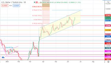 USD/TRY - En liten graf