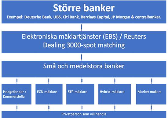 Valutamarknadens alla aktörer