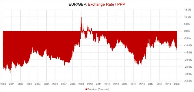 växelkurs mellan EUR/GBP